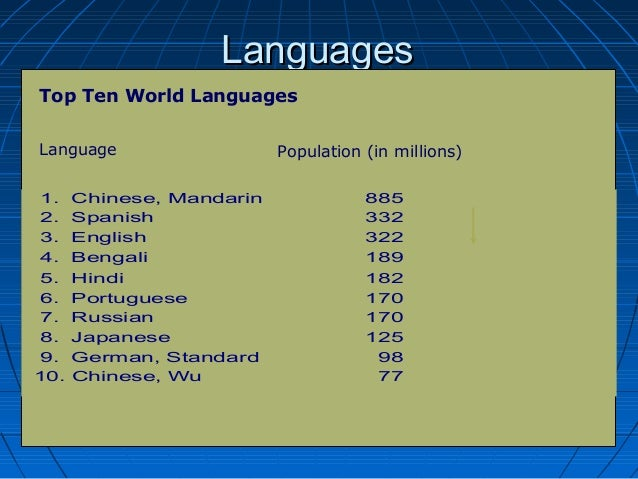 Internationalculturalenvironment - Top international languages in the world