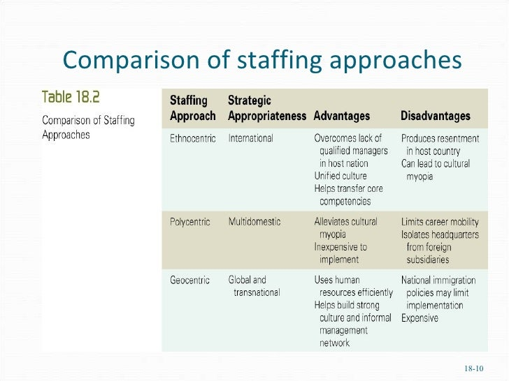 what is ethnocentric staffing