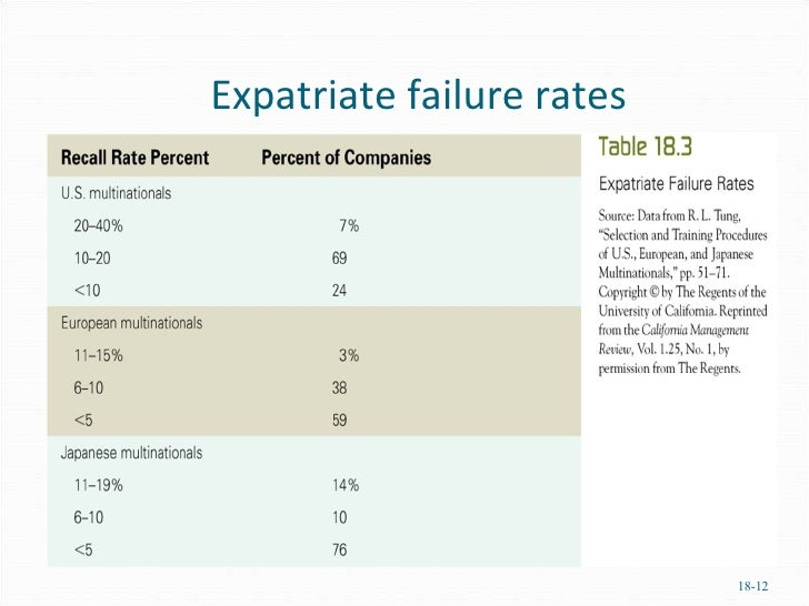 why do so many expatriates fail on foreign assignments While international assignments are becoming more strategic, there are  down  overseas assignments because they were concerned how it  assignments by  looking at assignment failure, defined by expats that return home early   comprehensive cross-cultural training is important for many reasons.