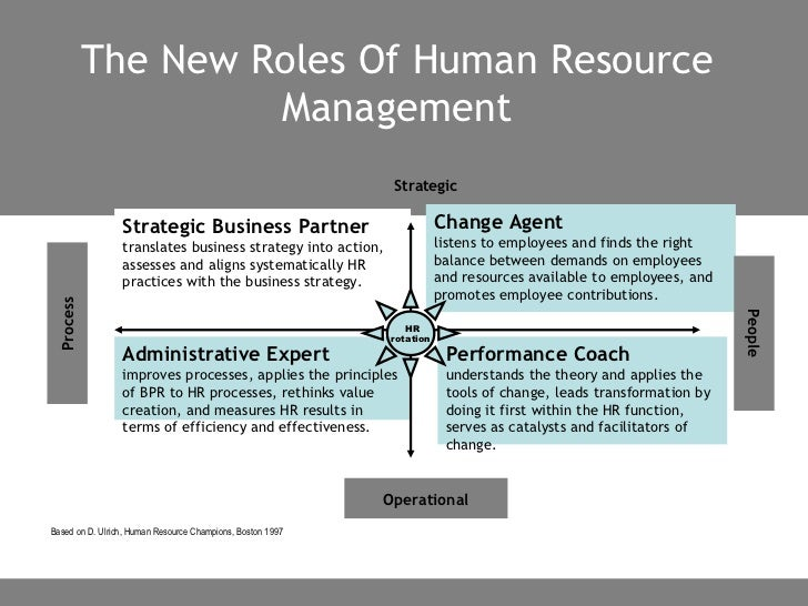 The Changing Role of Human Resource Management – HRM