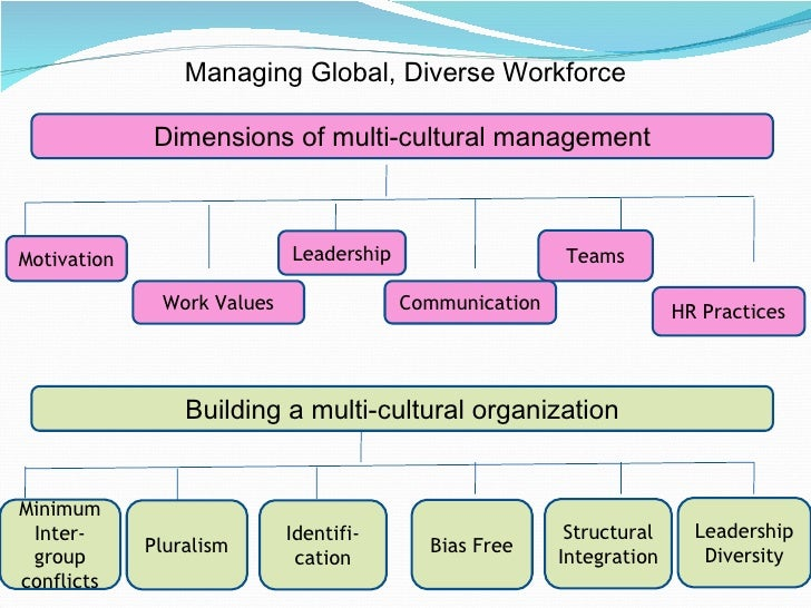 international human resources management 2018-6-12  human resource management (hrm) in the global perspective: theory and  managing and developing human resources in the international (global).