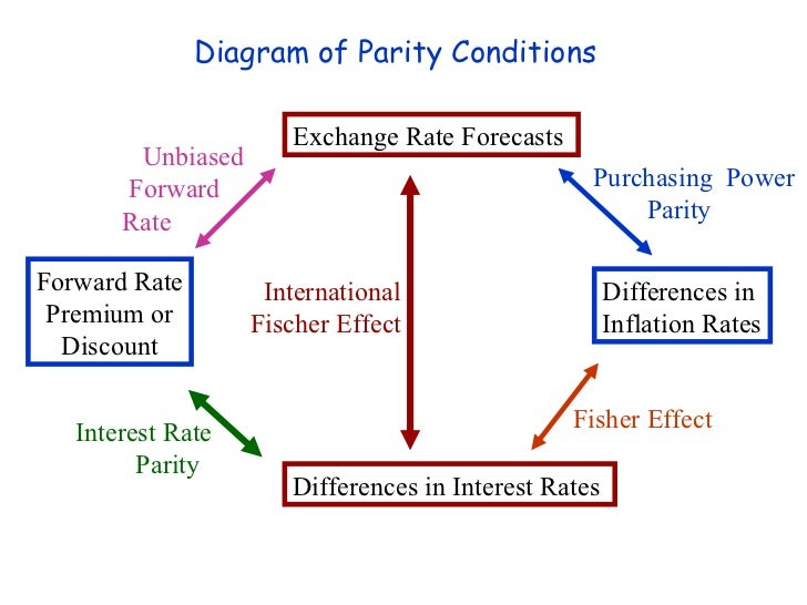 Purchasing Power Parity Theory and Foreign Exchange Rate