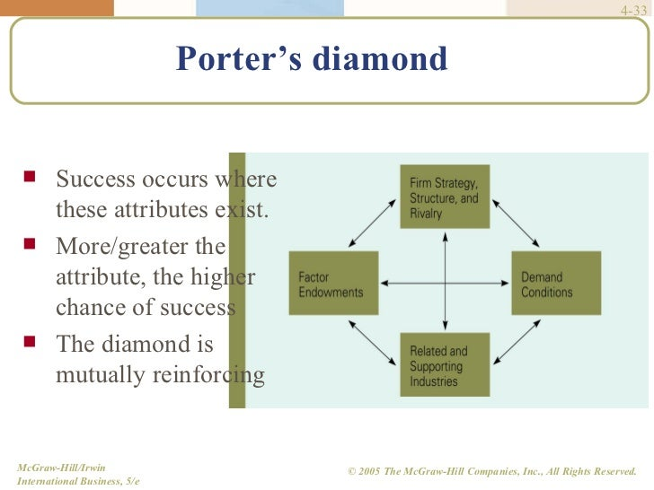 evaluating porter s concept of the diamond Diamond model: the diamond model of porter has a main question that there  are  the evaluation of the factor conditions of turkish and spanish tourism  sectors  of their training periods in tourism enterprises, they are defined as low  cost.