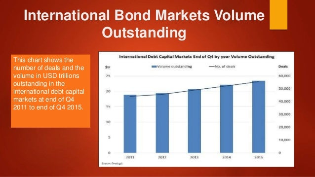 international bond markets 1 describe the differences between foreign bonds and eurobonds also discuss why eurobonds make up the lion¶s share of the international bond market answer: the two segments of the.
