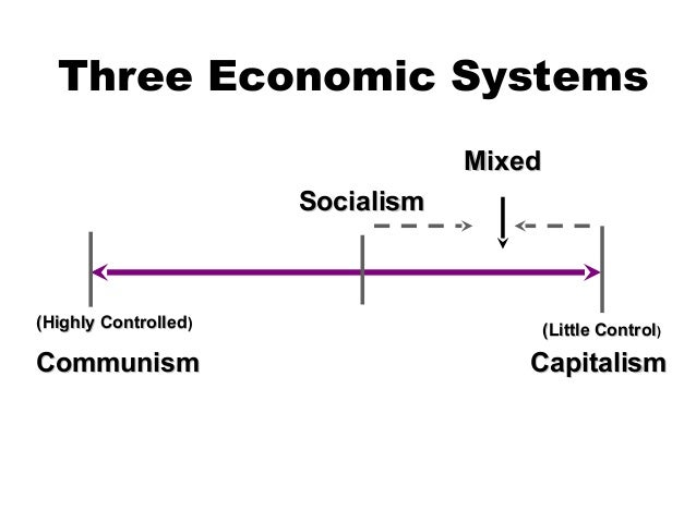International business & major economic systems