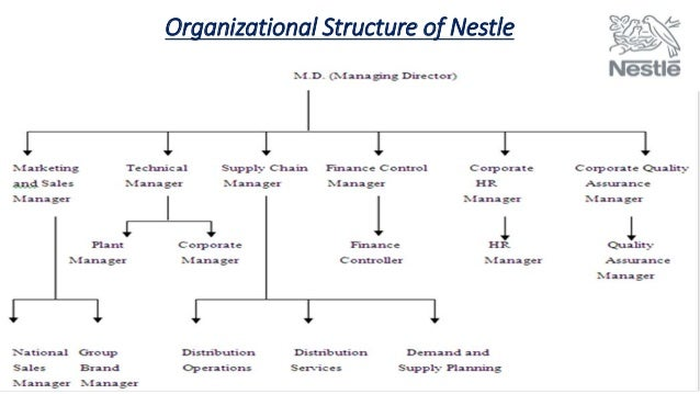 nestle international business management Management - nestle's international when he was the head of the ice cream / confectionery business several acquisitions along nestle's timeline would.