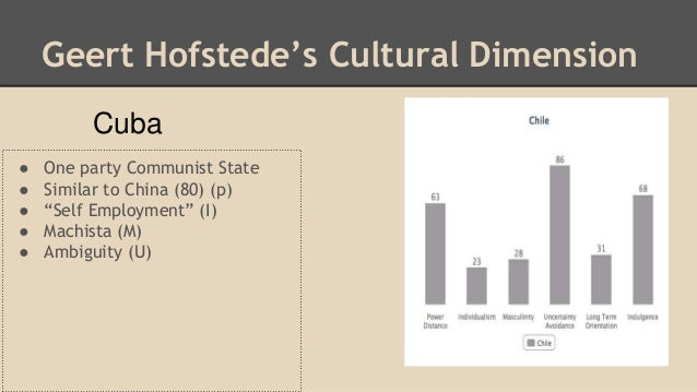 hofstede cuba Hofstede found that cultures differed on the dimensions of individualism versus   while similar to hofstede's findings in many ways, the dimensions of culture   petitions court to reinstate heterosexual marriage cuba's castro dies at age 112 .