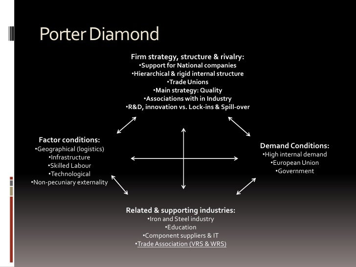 german automobile industry porter diamond The automotive industry is the largest industry sector in germany in 2017, the auto sector listed a turnover of eur 423 billion, around 20 percent of total german industry revenue.
