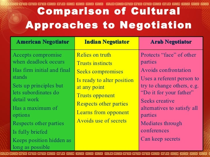 negotiating with the chinese a socio cultural Request pdf on researchgate | negotiating with the chinese | contents: 1 introduction: negotiating in the pacific century -- 2 cross-cultural perspectives on sino-western negotiation -- 3 the homocentric chinese -- 4 the psychology of chinese negotiation -- 5 the art of war at the round table -- 6 case studies in sino-western.