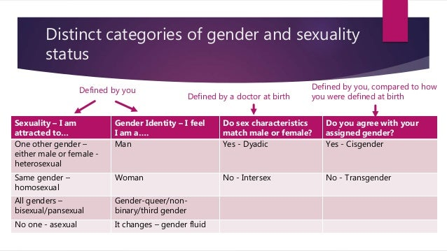 Distinct categories of gender and sexuality status Sexuality – I am attracted to… Gender Identity – I feel I am a…. Do sex...