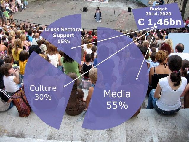 Media 55% Culture 30% Cross Sectoral Support 15% Budget 2014-2020 € 1,46bn