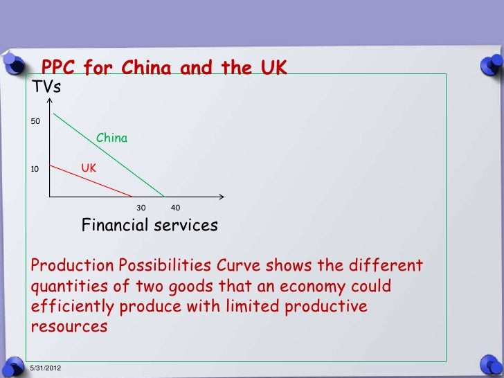 PPC for China and the UKTVs50             China10          UK                     30   40            Financial servicesPro...