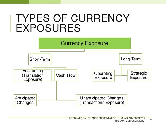 Image Result For Forex Exposure
