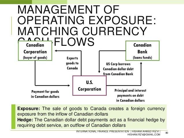 Hedging currency exposures in a multinational