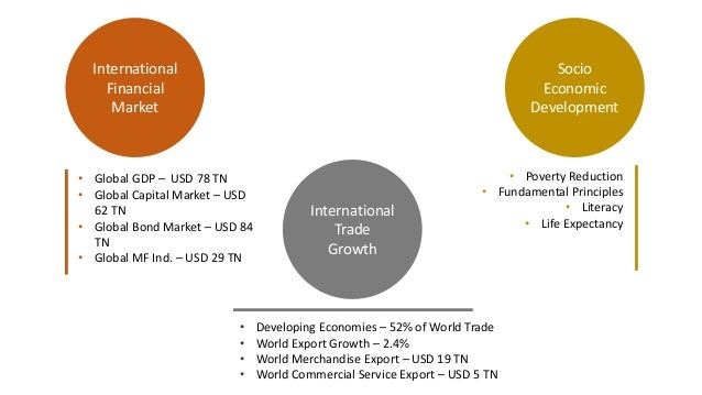 economic development in international marketing Economic development is one of care international's eight activity sectors  activities  fosters open, inclusive, global market economy through four pillars.