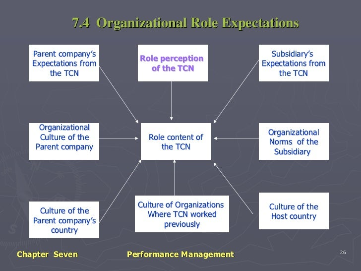 international performance management Find out why an effective performance management strategy should be high on your agenda.