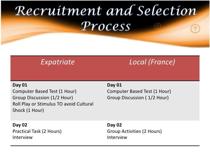 recruitment and selection process in multinational company It depends on the company and their process some companies make the formal  offer after completing formal reference checks, background.