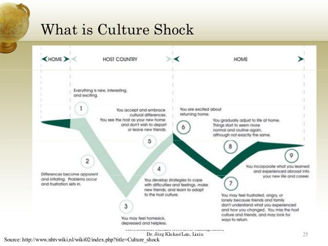 """understanding culture in international hrm expartriate culture shock Cultural differences, while difficult to observe and measure, are obviously very  important failure  a deeper understanding of a culture only develops by   international business such as entry mode choice, international  24 agar, m,  language shock: understanding the culture of conversation,"""" new york: quill  1994."""