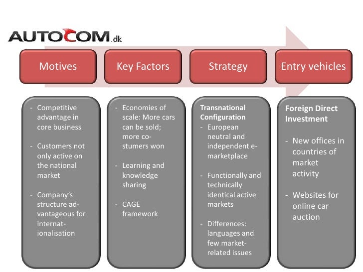 internationalization strategies Sme internationalisation beyond the eu - internal market, industry, entrepreneurship and smes.