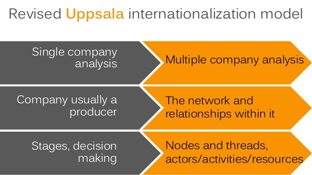 an introduction to a stages uppsala internationalization model A process model of internationalization - new  model is the so called uppsala-model  have identified four stages of internationalization: the early starter, the .