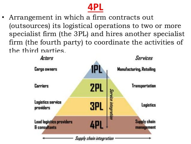 3pl vs 4pl Layers of logistics explained learning to differentiate between a third party logistics (3pl) and fourth party logistics (4pl) can get pretty confusing and is already a highly debated topic among those in the supply chain industry.