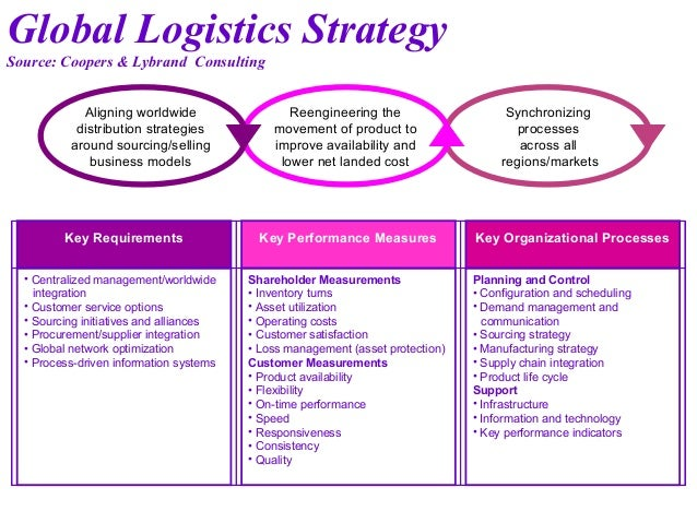 logistics strategies for global businesses Logistics is the overall process of managing the way resources are obtained, stored and moved to the locations where they are required.