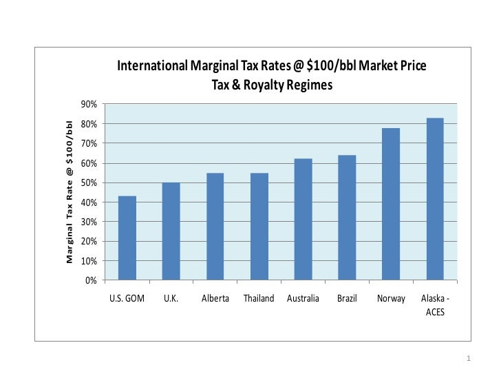 International Marginal Tax Rates @ $100/bbl Market Price                                                       Tax & Royal...