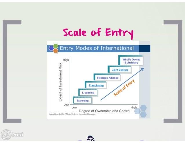 intermediate entry mode