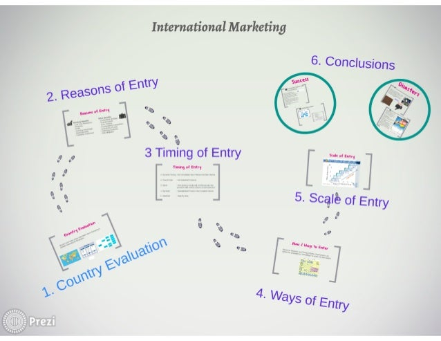 importance of foreign market entry A network based theory of foreign market entry seeking to enter a new foreign market must make an important of mne entry mode selection and post-entry.