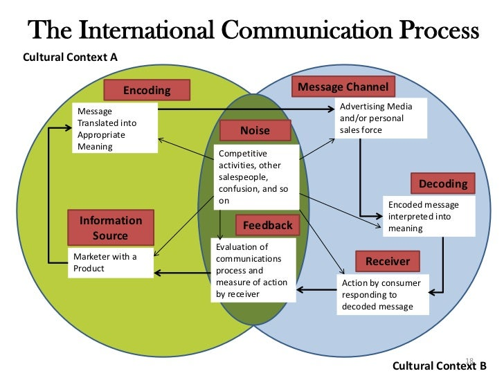International marketing communications