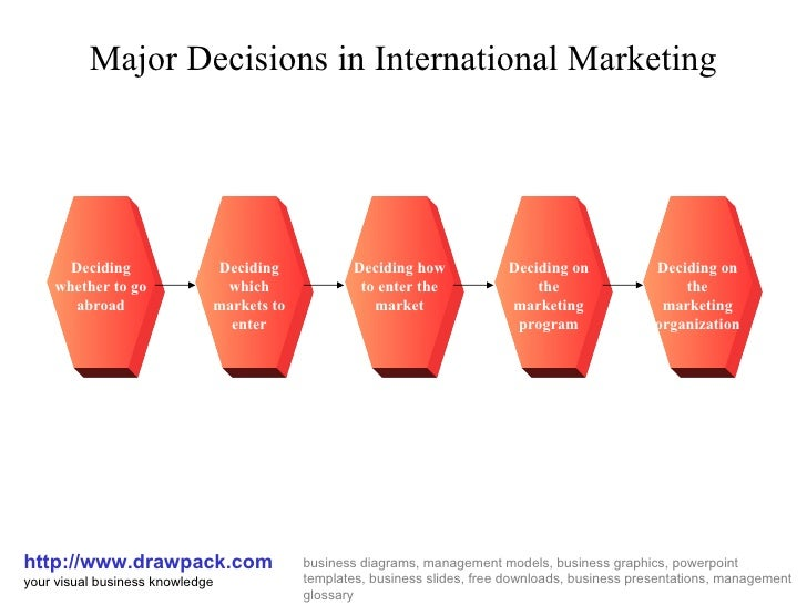 International marketing business diagram major decisions in international marketing httpdrawpack your visual toneelgroepblik Image collections