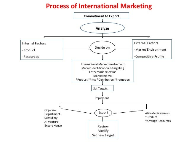 4 phases of international marketing involvement Its also phases of international marketing how much international military involvement is too much for the us identify & explain the five stages of.