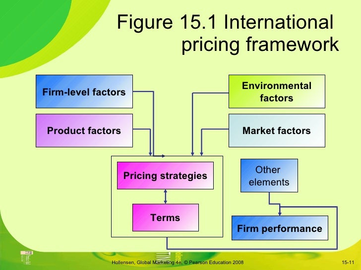 pricing strategies for entering both the domestic and international markets
