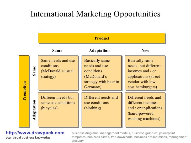 product adaptation and strategy of mcdonald s