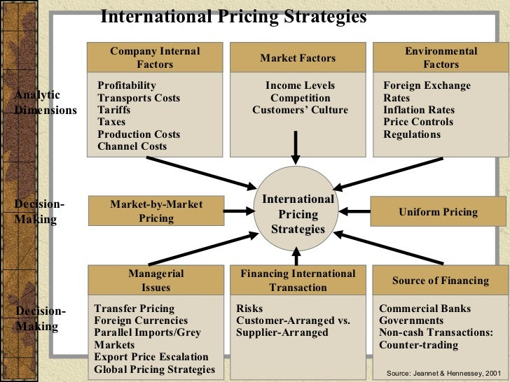 International marketing pricing