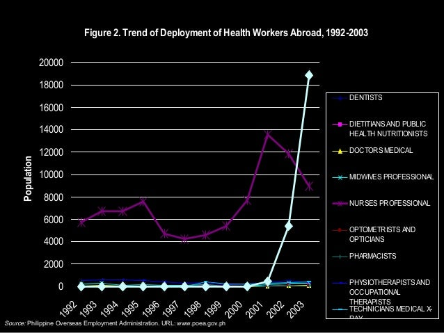 the international migration of health workers ||