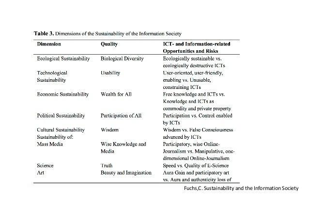 Fuchs,C.SustainabilityandtheInformationSociety