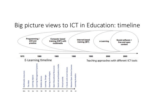 BigpictureviewstoICTinEducation:timeline • TimelineofICTineducationchangesincountries