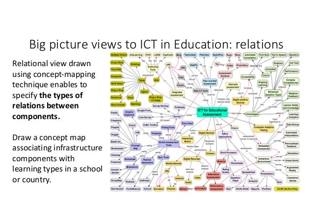 BigpictureviewstoICTinEducation: consequences • Consequenceviewsto ICTineducation. • Maptheconsequences of...