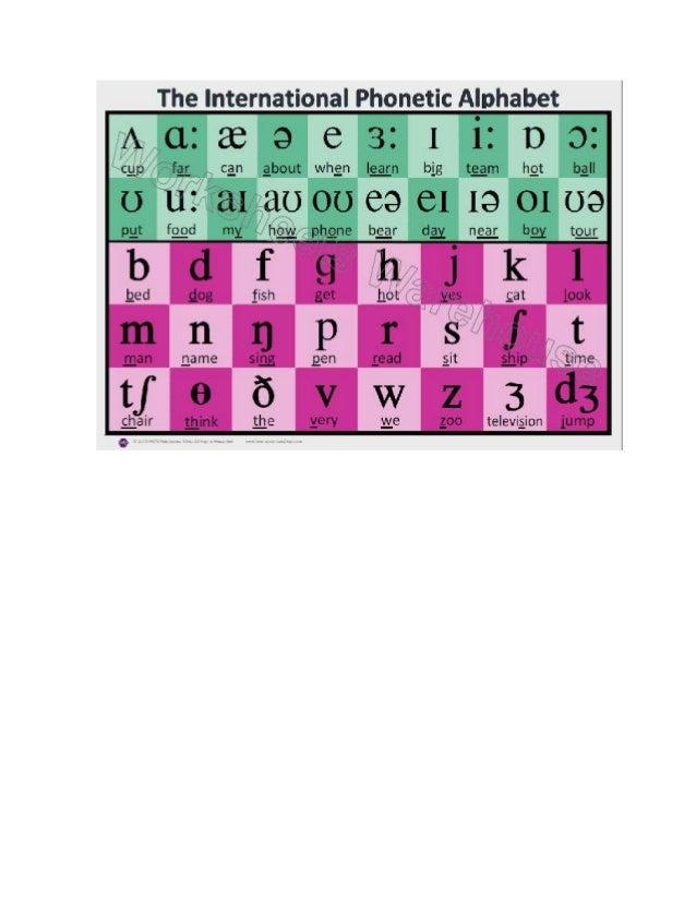 International phonetic alphabect Slide 2