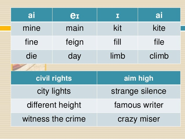 american english phonetic chart pdf