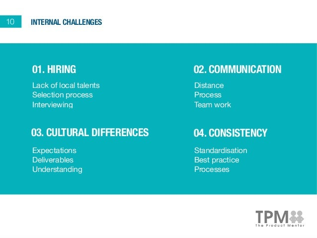 the challenges of communication outside the country Challenges faced by international postgraduate students during identify the challenges faced by international postgraduate in the country.