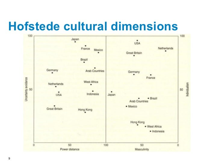 hofstede culture influencing international hrm Cultural issues in human resource management influences on hrm 4 cultural traits - outcome in hrm 5 - harzing, a & pinnington 2011, a, international human resource management, third edition, sage publications ltd, london.