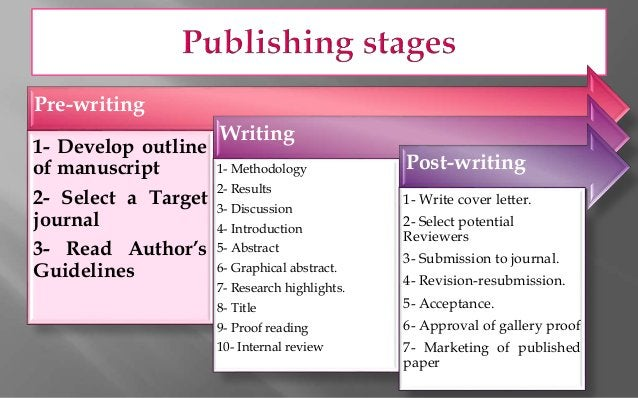 Pre-writing 1- Develop outline of manuscript 2- Select a Target journal 3- Read Author's Guidelines Writing 1- Methodology...