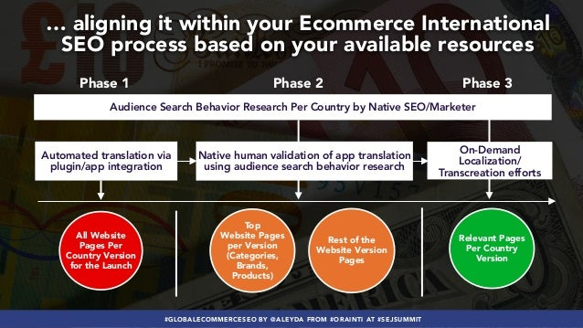 #GLOBALECOMMERCESEO BY @ALEYDA FROM #ORAINTI AT #SEJSUMMIT Audience Search Behavior Research Per Country by Native SEO/Mar...