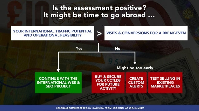 #GLOBALECOMMERCESEO BY @ALEYDA FROM #ORAINTI AT #SEJSUMMIT Is the assessment positive? It might be time to go abroad … > Y...