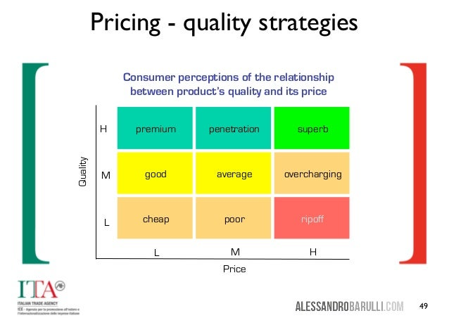 relationship between price and product quality
