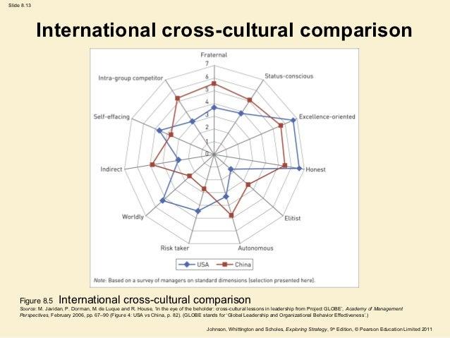 Social, cultural, political, legal factors