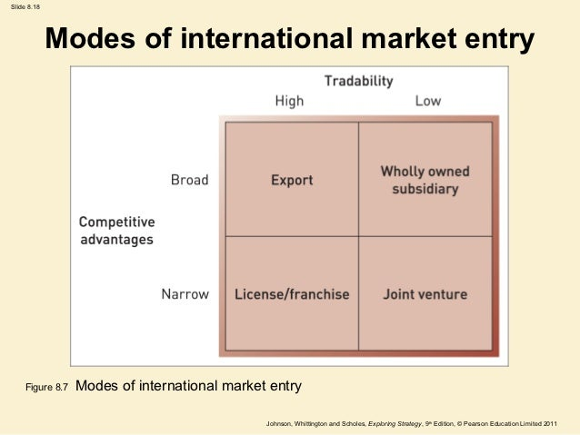 international marketing entry strategies International market entry strategies for value-added wheat products major professor: dr william wilson international marketing and trade literature has thoroughly documented the significance of foreign trade and investment in the global food system.