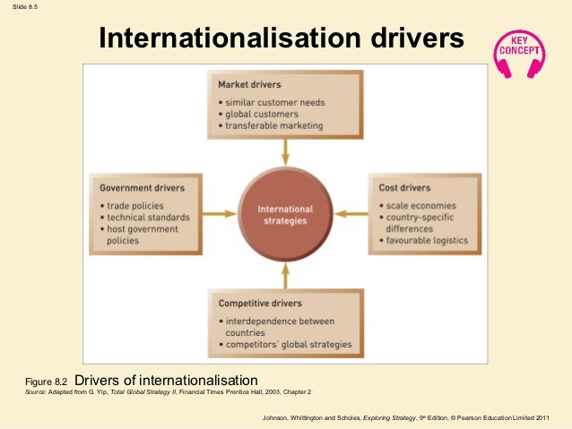 modes of entry into international business pdf